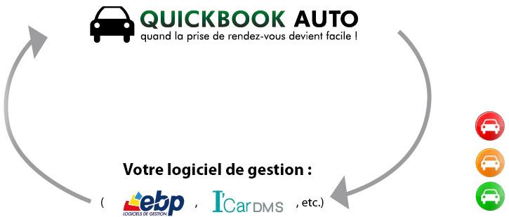 Quickbook Auto gestion de garage :  connectivité